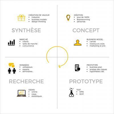Le cycle d'innovation consiste à analyser les besoins concrets du marché pour générer des concepts abstraits sur les informations synthétisées afin de construire des prototypes.